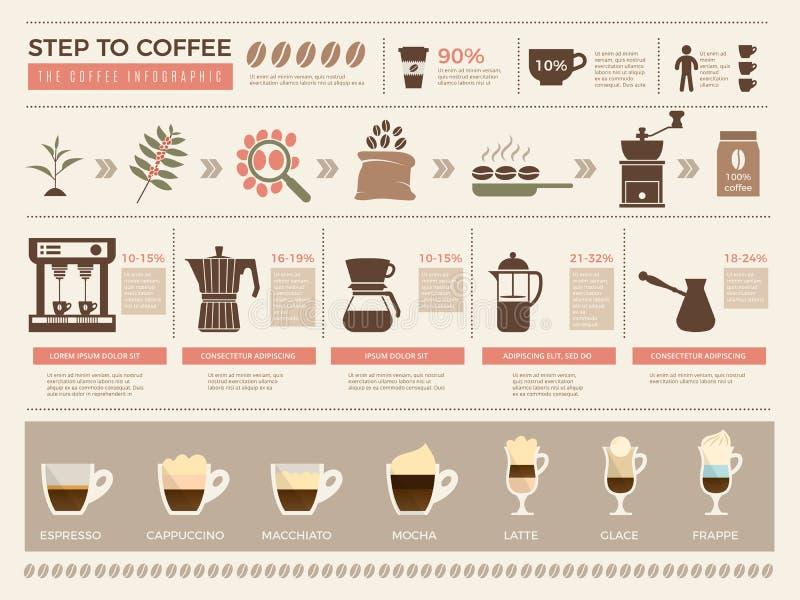 Infographic koffie De processenstadia van koffieproductie drukken van de de espressodrank van machinekorrels de koppen vectormalp royalty-vrije illustratie