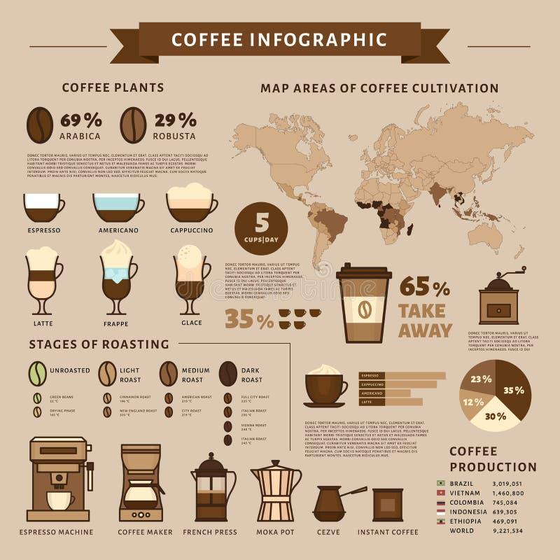 Infographic koffie Types van koffie Vlakke stijl, vectorillustra stock illustratie