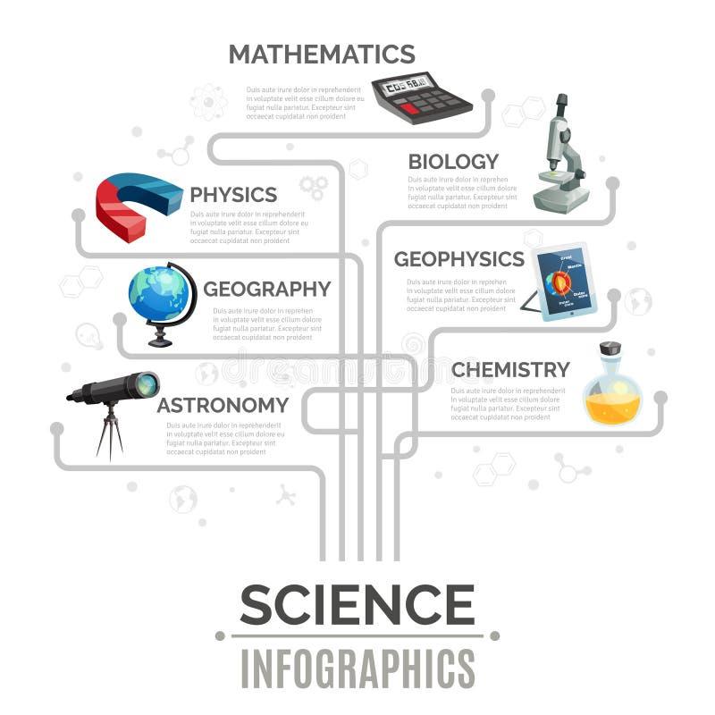 Infographic mall för vetenskap stock illustrationer
