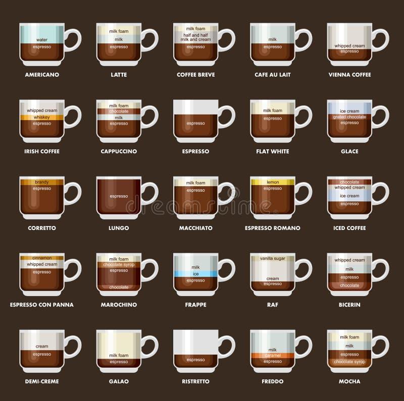 Infographic med kaffetyper Recept proportioner kaffe isolerad menywhite också vektor för coreldrawillustration royaltyfri illustrationer