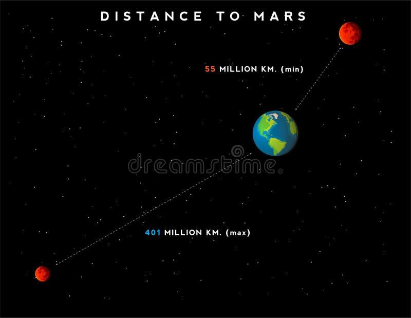 Infographic met minimum en maximumafstand van Aarde aan Mars stock illustratie