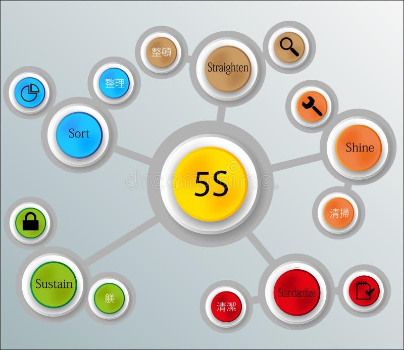 infographic metod 5S vektor illustrationer