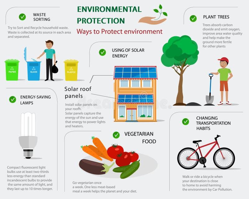 Infographic miljöskydd Plant begrepp av vägar att skydda miljön infographic ekologi royaltyfri illustrationer
