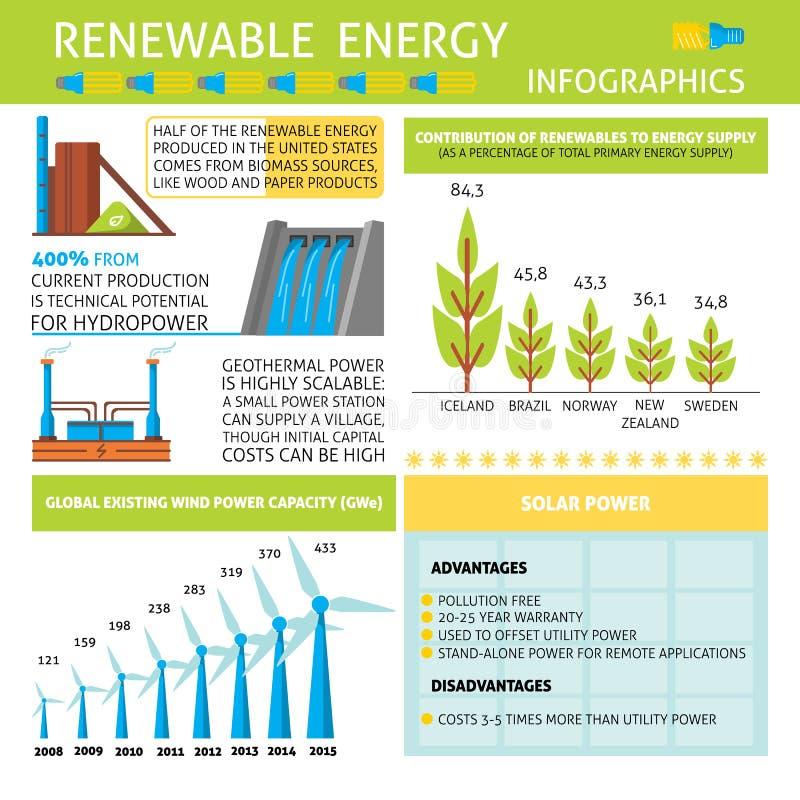 Infographic o energii odnawialnej produkci ilustracji