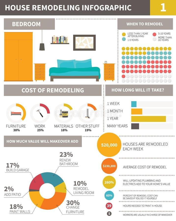 Infographic o przemodelowywać dom royalty ilustracja