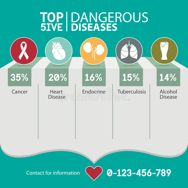 Infographic para el top 5 el riesgo de enfermedades peligrosas, médico y de atención sanitaria Vector stock de ilustración