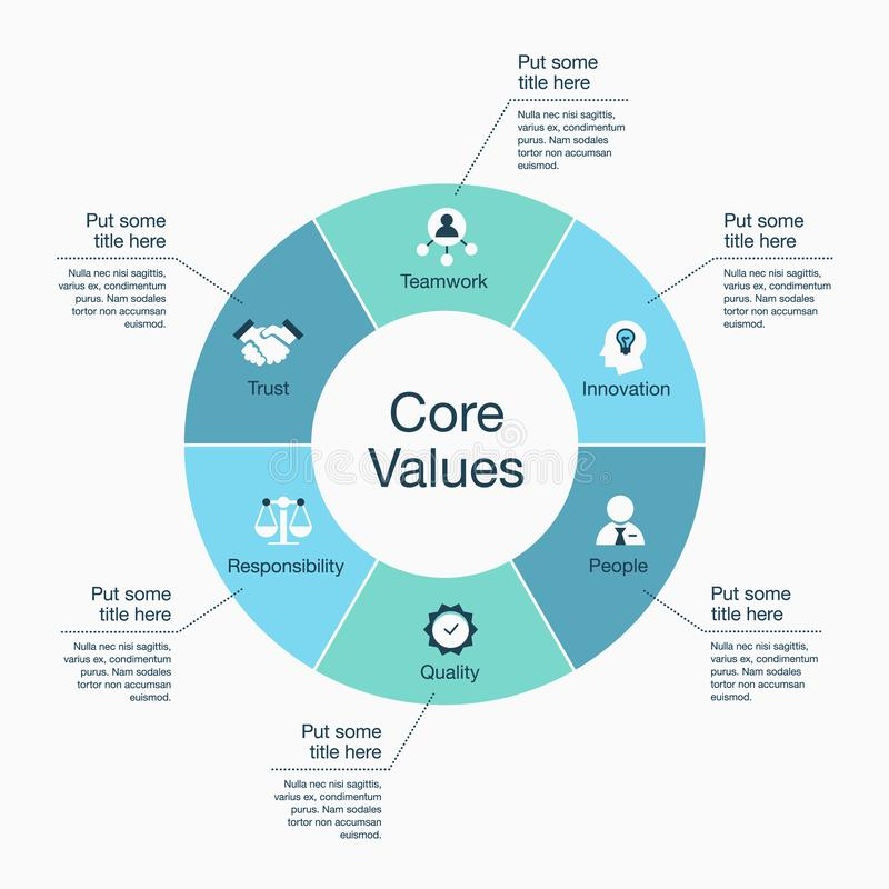 Infographic para o molde do visualização dos valores do núcleo com carta e ícones coloridos de torta ilustração royalty free