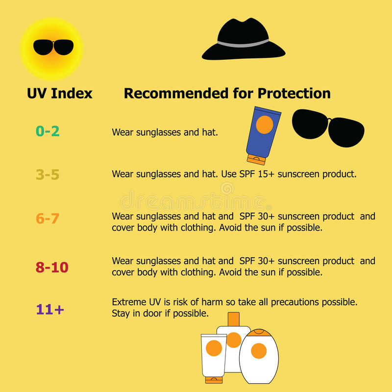 Infographic for protection from the risk of harmful extreme UV royalty free illustration