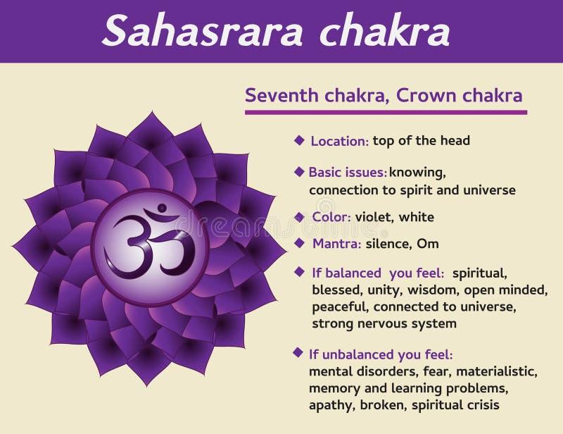 Infographic Sahasrarachakra Het symboolbeschrijving van zevende, kroonchakra en eigenschappen Informatie voor kundaliniyoga vector illustratie