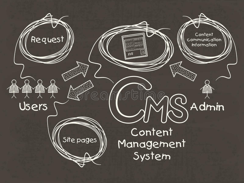 Infographic-Schablone für Content Management-System vektor abbildung