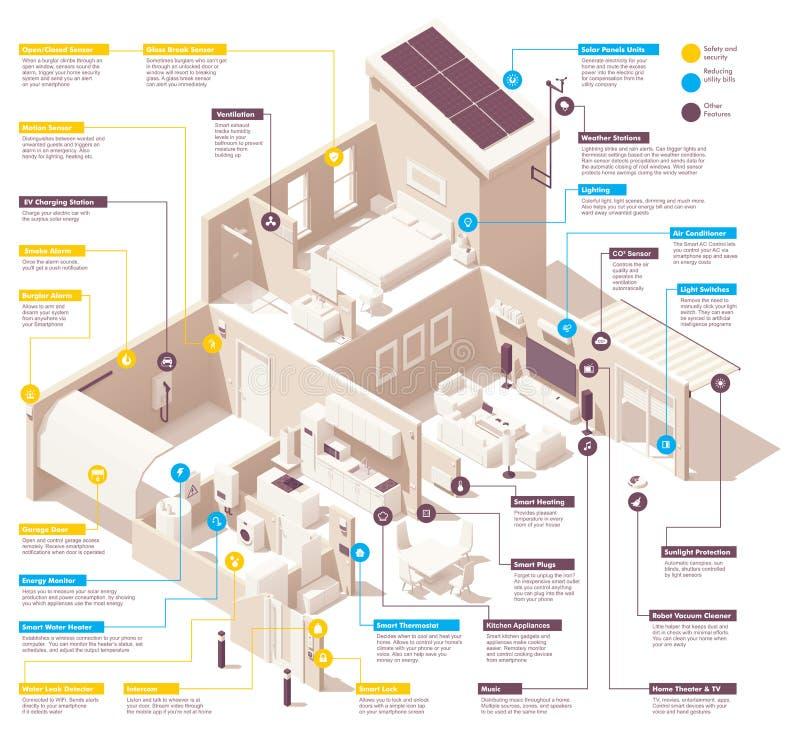 Infographic smart hem för vektor stock illustrationer