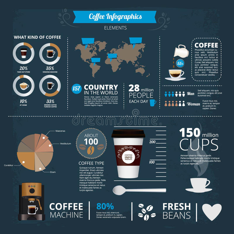 Infographic template with illustrations of different coffee types in world. Info report coffee drink graphic statistic royalty free illustration