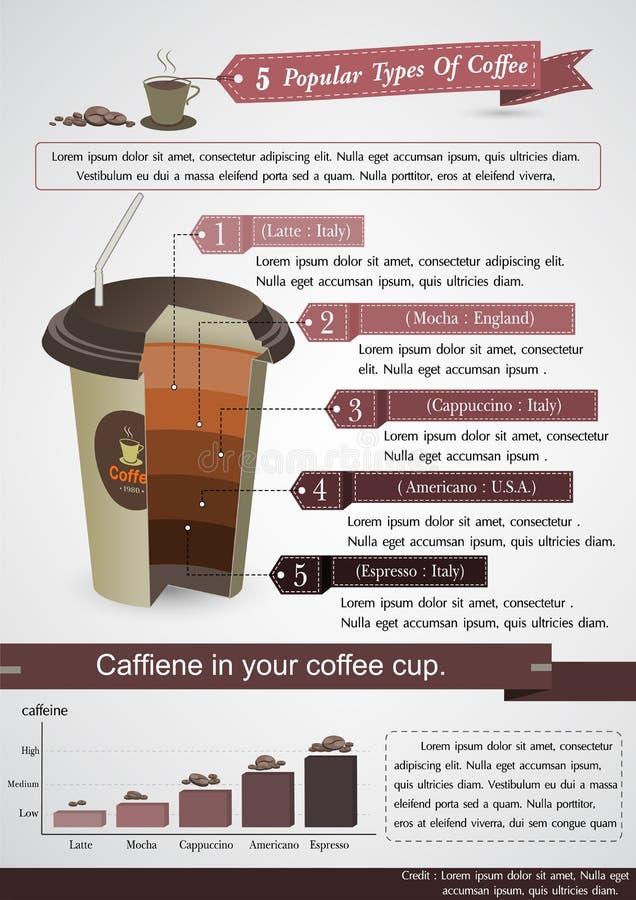 Infographic type van koffie en het Element van de koffiekop royalty-vrije illustratie