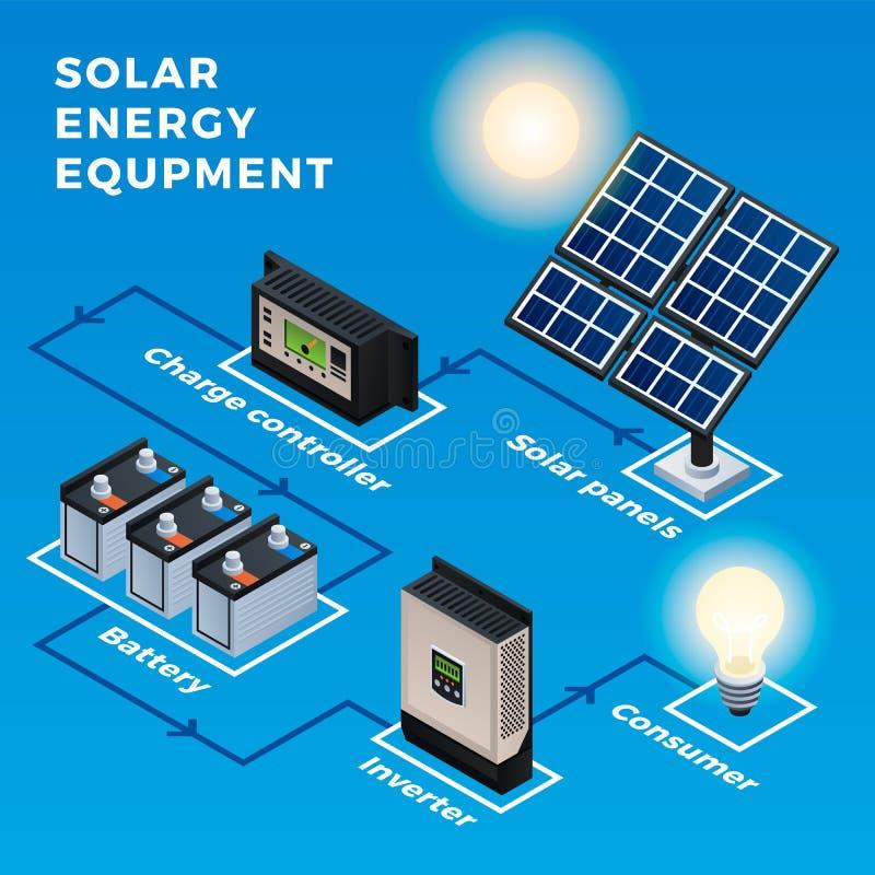 Infographic utrustning för sol- energi, isometrisk stil royaltyfri illustrationer