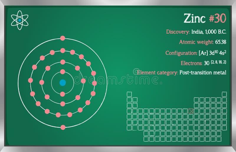 Infographic van het element van Zink stock illustratie