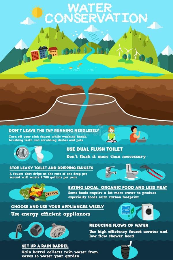 Infographic van Waterbehoud royalty-vrije illustratie