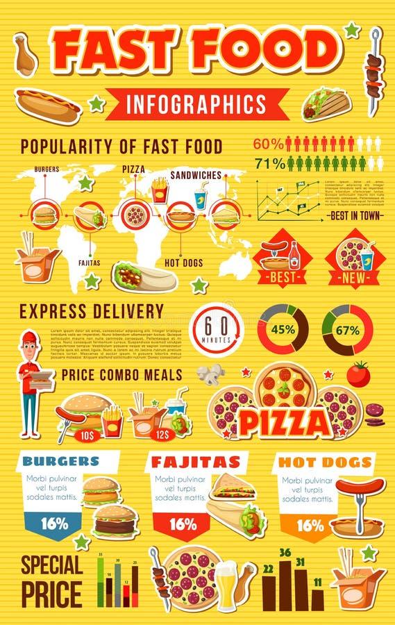 Infographic von Schnellgerichten mit Diagrammen stock abbildung