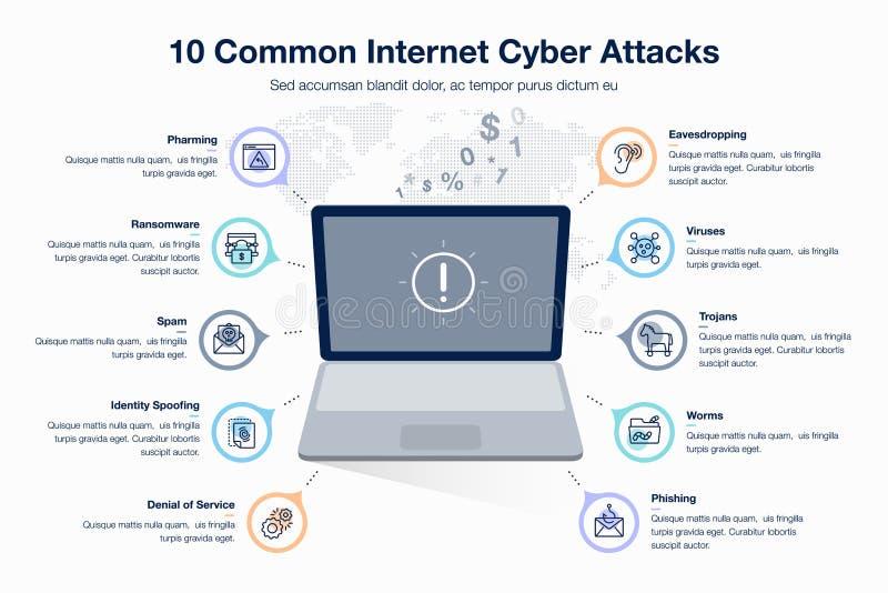 Infographic voor 10 gemeenschappelijk Internet cyber attacts malplaatje met laptop als hoofdsymbool royalty-vrije illustratie