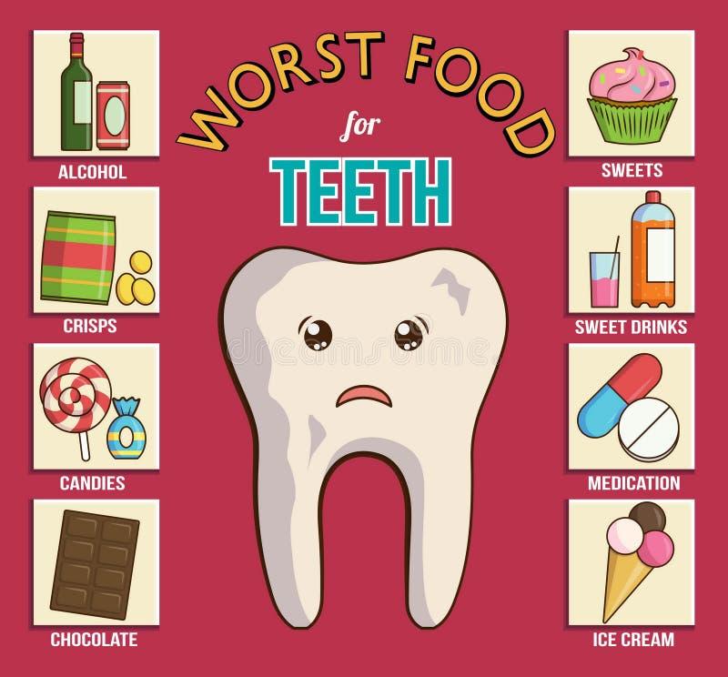 Infographicgrafiek voor tand en gezondheidszorg Het toont de slechtste voedingsmiddelen voor tanden, gommen en email Snoepjes, ch royalty-vrije illustratie