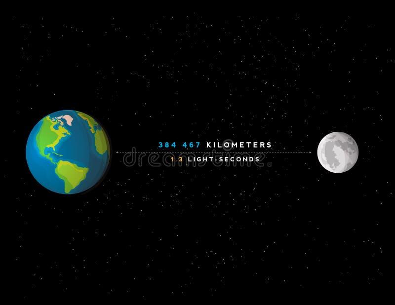 Infographicillustratie: afstand tussen de Aarde en de Maan royalty-vrije illustratie