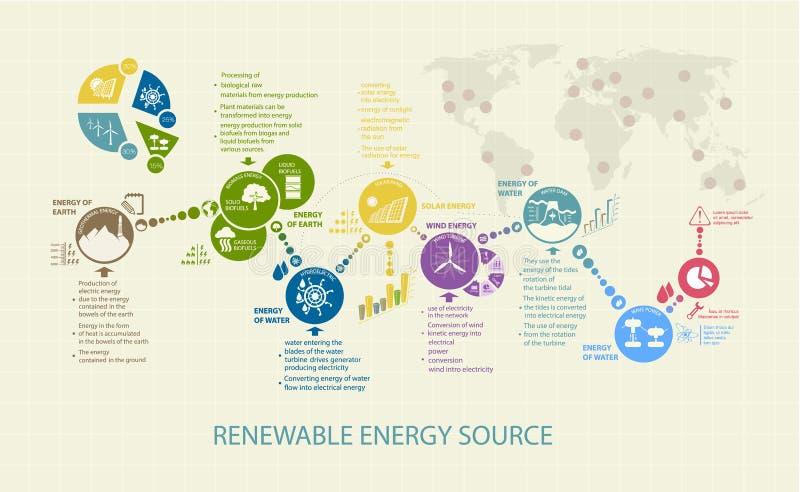 Infographics可更新或再生能量 向量例证