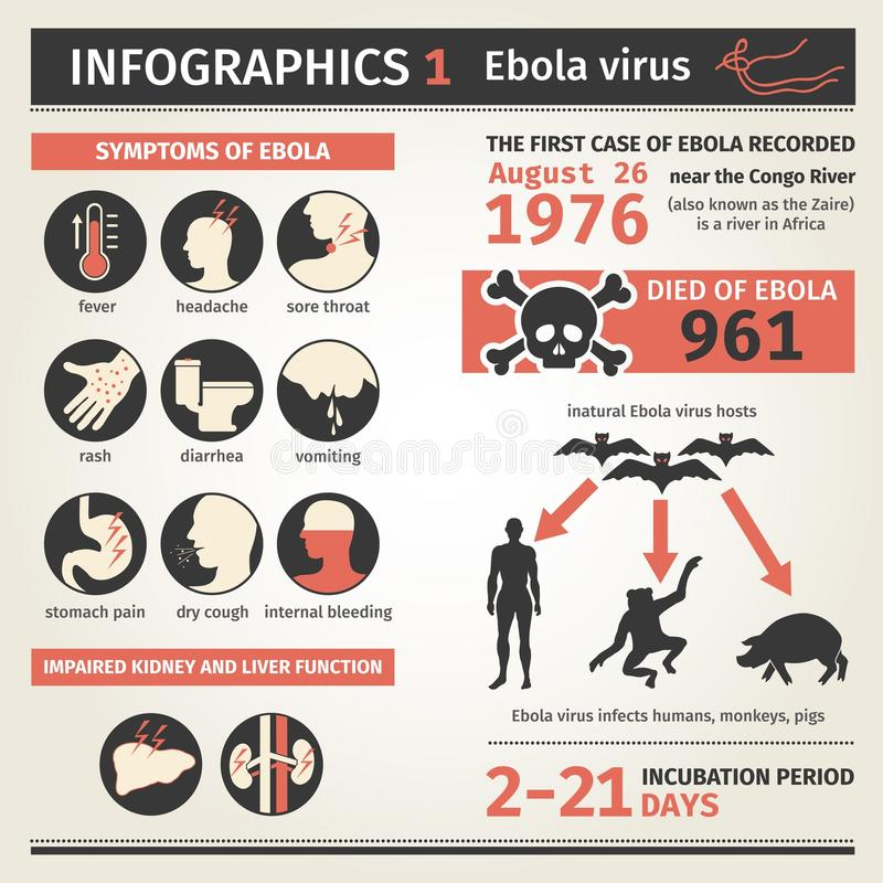 Infographics Ιός Ebola Θάνατοι συμπτωμάτων απεικόνιση αποθεμάτων