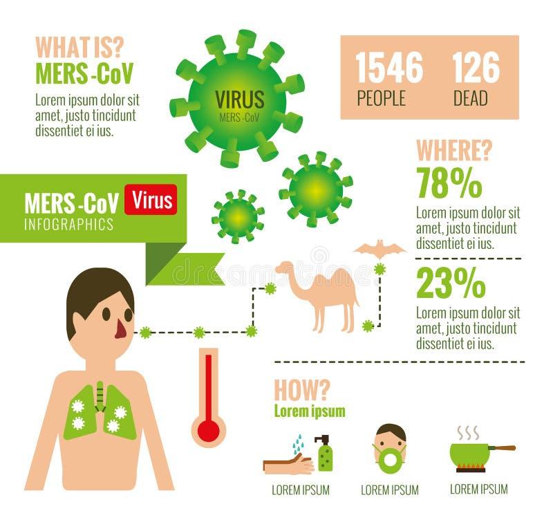Infographics ιών MERS-CoV Επίπεδα στοιχεία σχεδίου Διανυσματικό Illust διανυσματική απεικόνιση