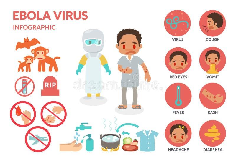 Infographics μόλυνσης ιών Ebola απεικόνιση αποθεμάτων