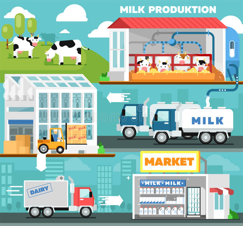 Infographics παραγωγής γάλακτος Eco στο επίπεδο ύφος ελεύθερη απεικόνιση δικαιώματος