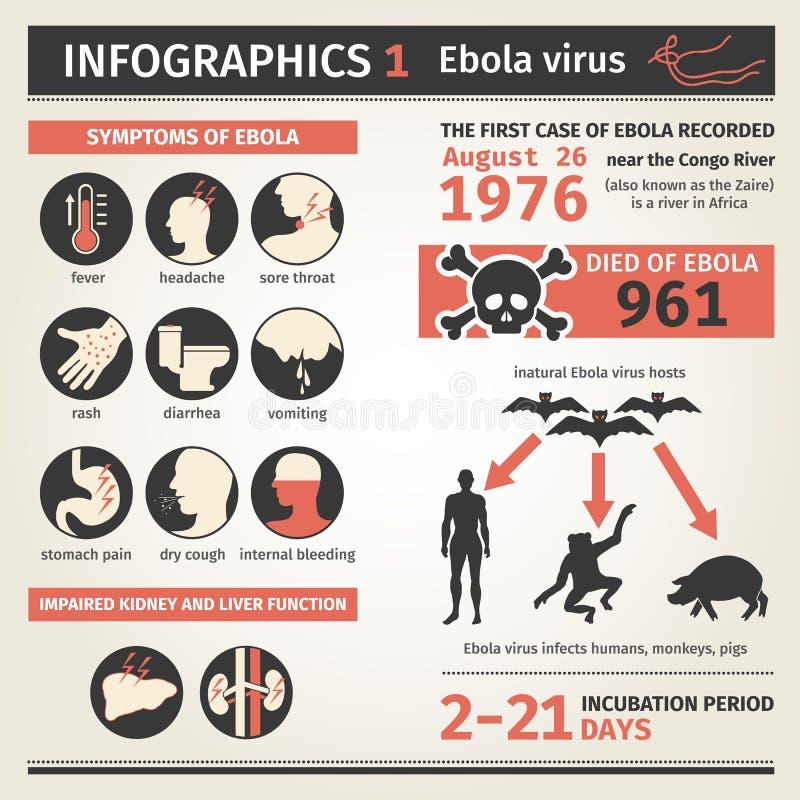 Infographics 埃博拉病毒 症状死亡 库存例证