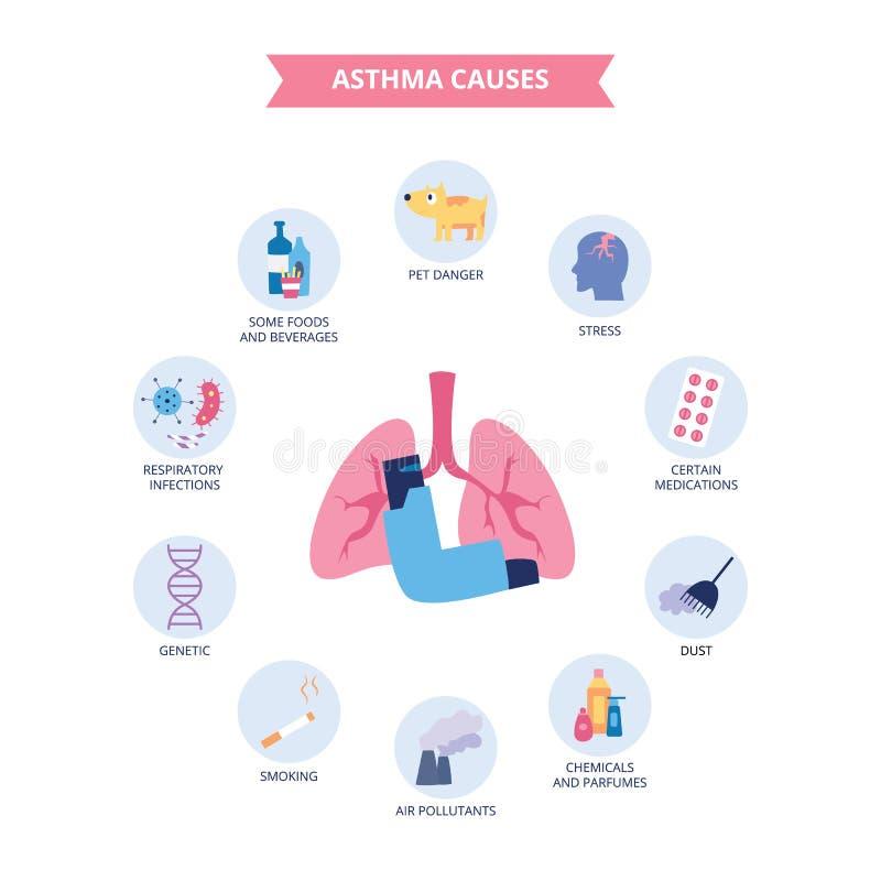 Infographics av bronkial astma orsakar plan tecknad filmstil royaltyfri illustrationer