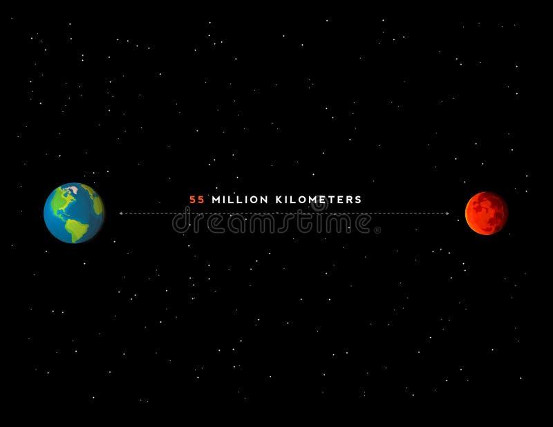 Infographics com distância entre a terra e o Marte ilustração stock