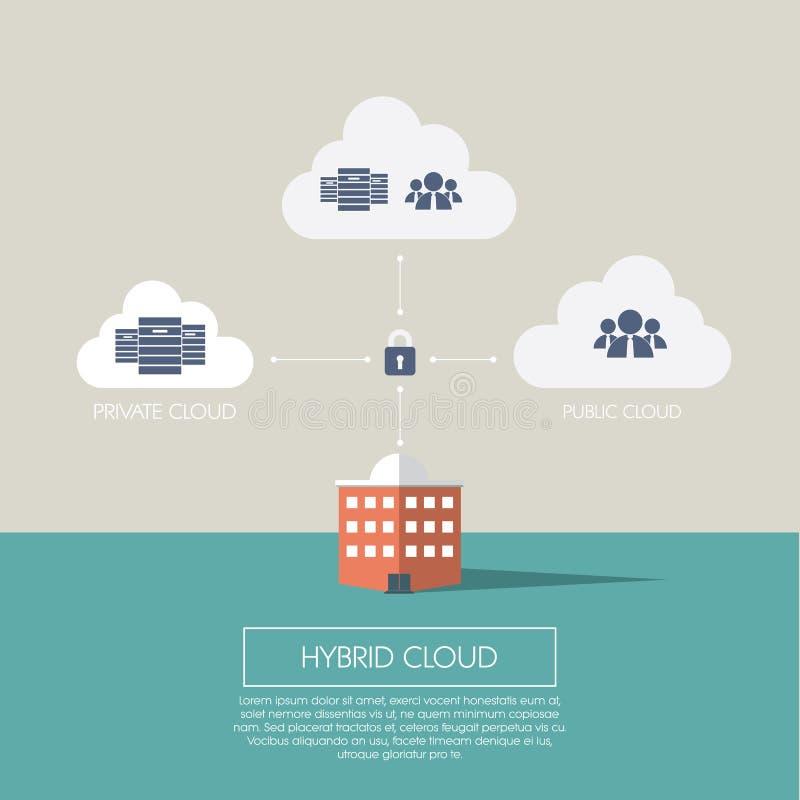 Infographics computacional del concepto de la nube híbrida
