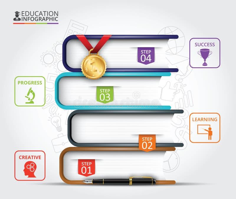 Infographics d'éducation d'étape de livres illustration stock