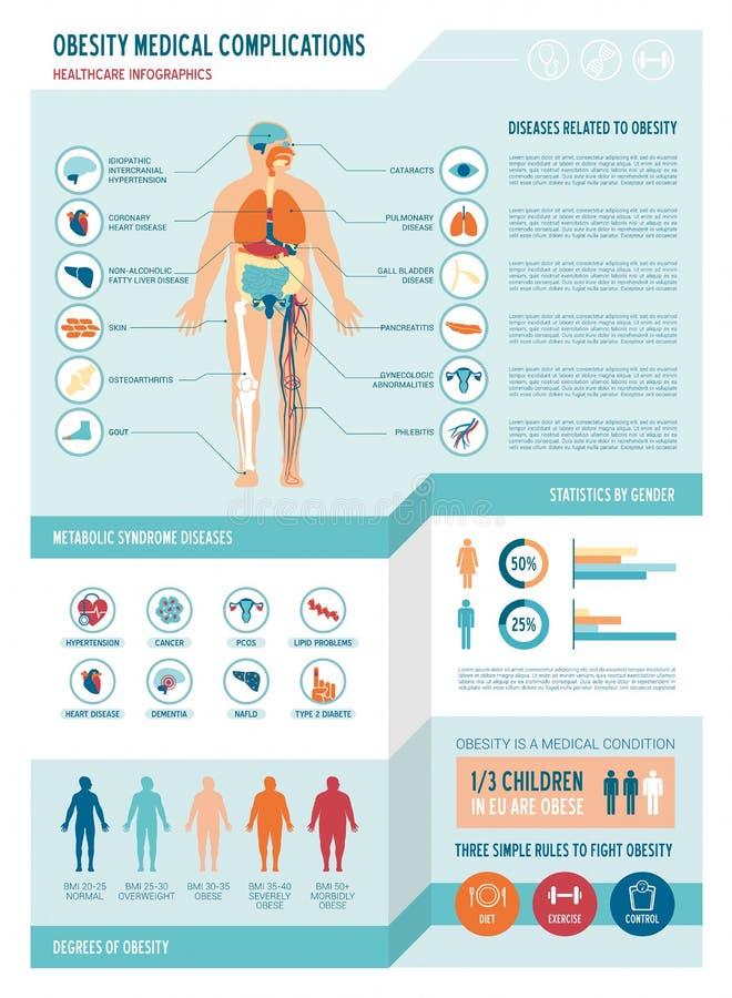 Infographics d'obésité illustration stock