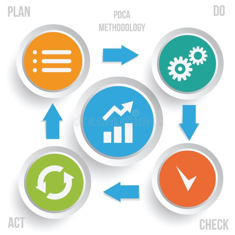 Infographics da metodologia de PDCA ilustração stock