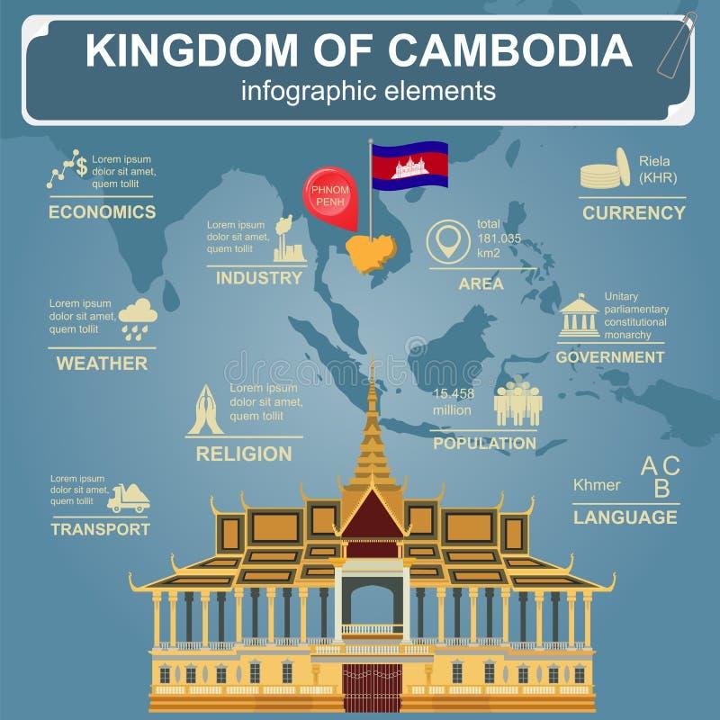 Infographics de Camboya, datos estadísticos, vistas Royal Palace, P stock de ilustración