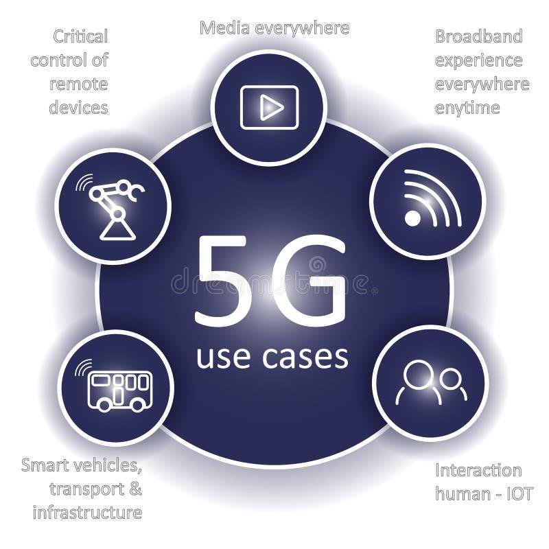 infographics de cas de l'utilisation 5G illustration de vecteur
