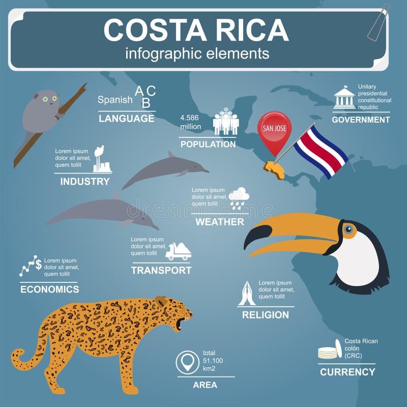 Infographics de Costa Rica ilustração stock
