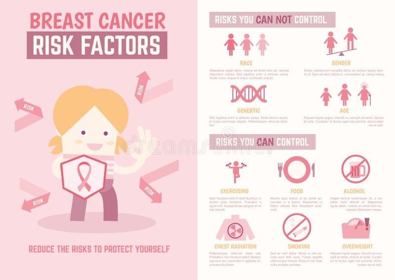 Infographics de facteurs de risque de cancer du sein illustration de vecteur