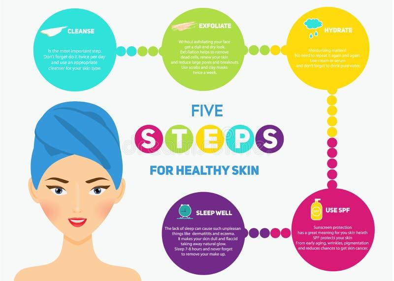 Infographics de la belleza para la mujer Cinco pasos para la piel sana ilustración del vector