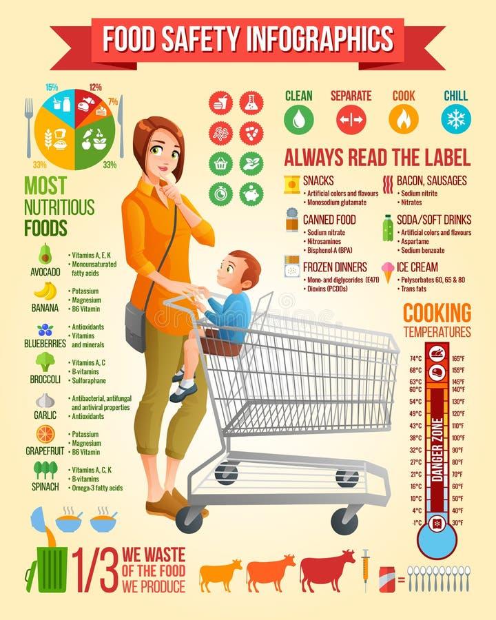 Infographics de la seguridad alimentaria Madre con el hijo que se sienta en el ejemplo del vector del carro de la compra Vector d stock de ilustración