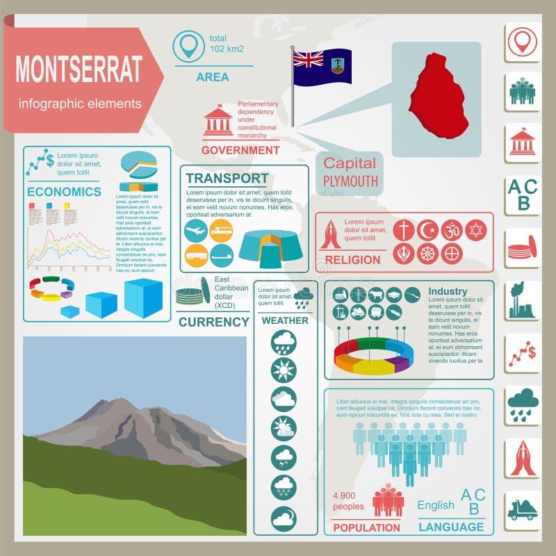 Infographics de Montserrat, données statistiques, vues illustration de vecteur