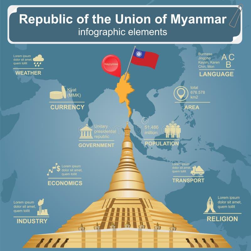 Infographics de Myanmar (Birmania), datos estadísticos, vistas ilustración del vector