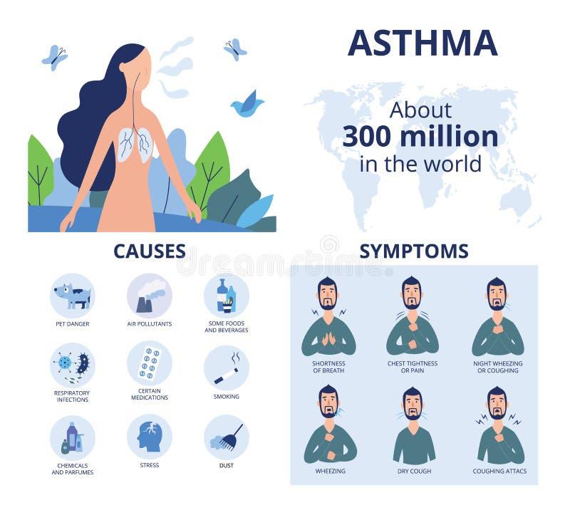Infographics del asma bronquial en estilo plano de la historieta ilustración del vector