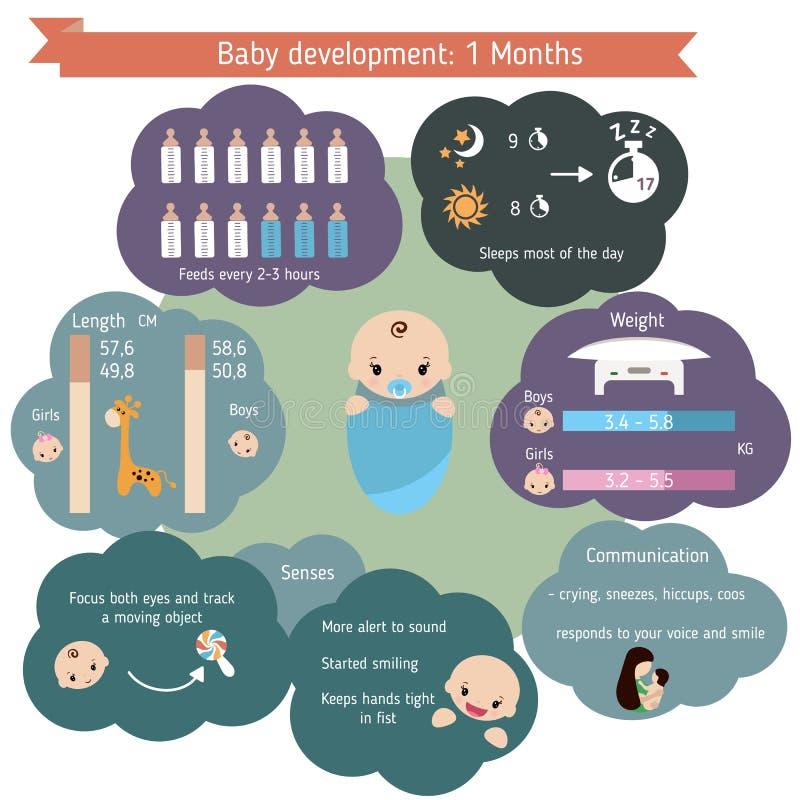 Infographics del desarrollo infantil libre illustration