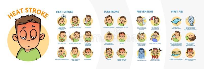 Infographics del golpe de calor y de la insolación Muestras, síntomas, y prvention Cartel de la información con el texto y el car ilustración del vector