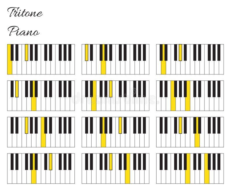 Infographics del intervalo del tritone del piano con el teclado libre illustration