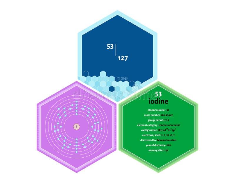 Infographics dell'elemento di iodio royalty illustrazione gratis