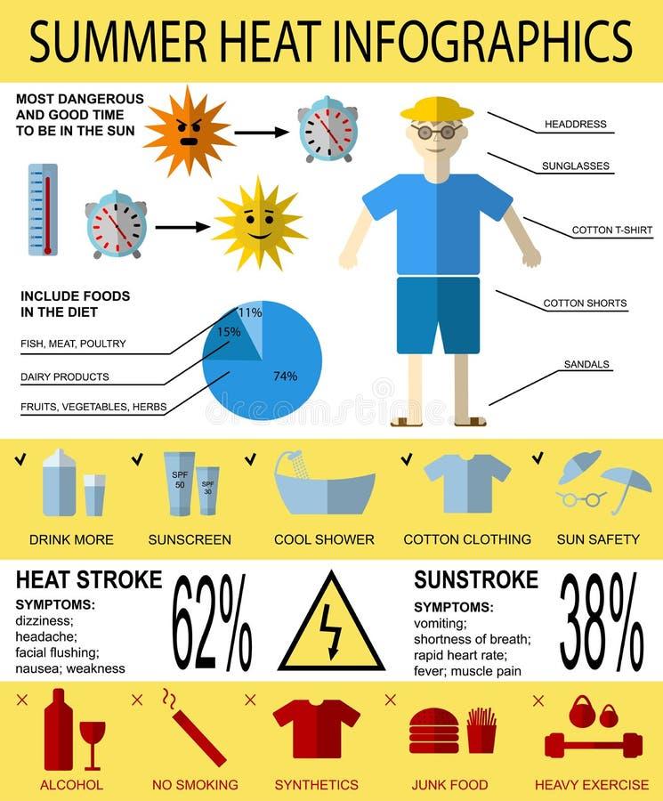 Infographics di sanità circa il colpo di calore, i sintomi e la prevenzione di estate royalty illustrazione gratis